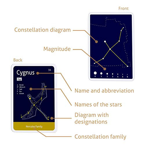 CARDDIA The 88 Astronomical Constellations