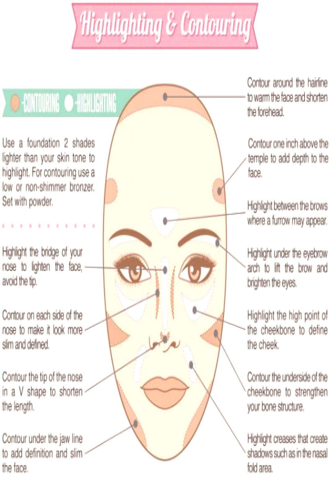 The Art of Face Contouring, using the 4 Core Concepts and extensive step-by-step...#art