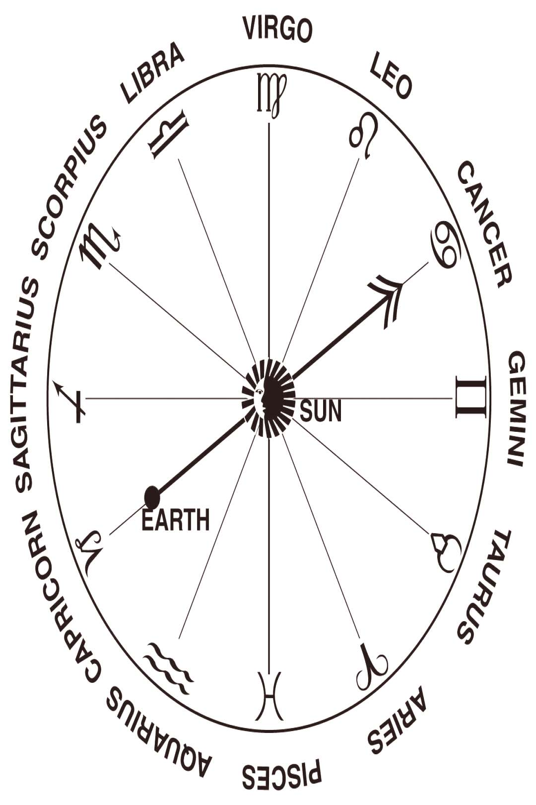 The zodiac represents the constellations through which the sun ... , The zodiac represents the con